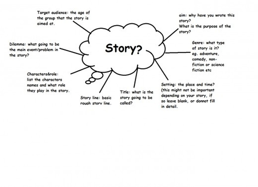 brainstorming writing historical fiction story there are quite a few techniques listed on this page you do not have time to try all of them use the technique that matches best your writing and